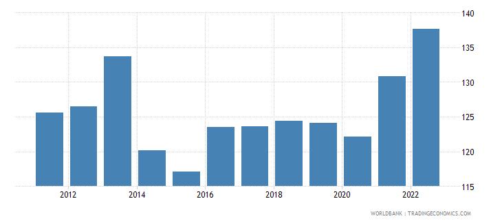 switzerland trade percent of gdp wb data