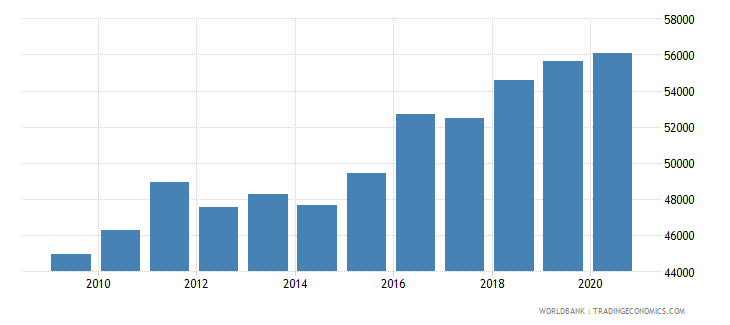 switzerland trademark applications nonresident by count wb data