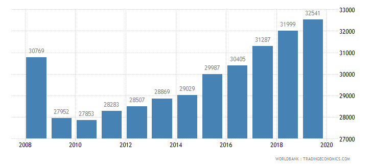 switzerland trademark applications total wb data