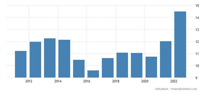 switzerland transport services percent of service exports bop wb data