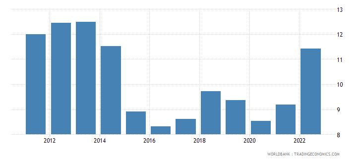 switzerland transport services percent of service imports bop wb data