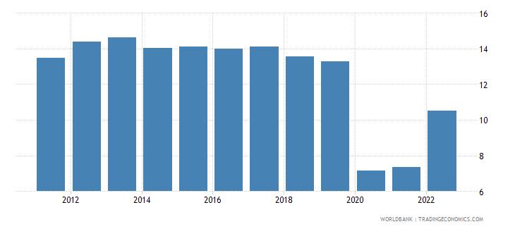 switzerland travel services percent of service imports bop wb data