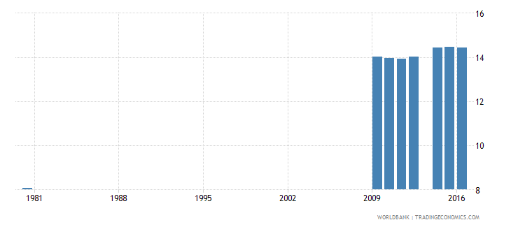 switzerland uis mean years of schooling of the population age 25 male wb data