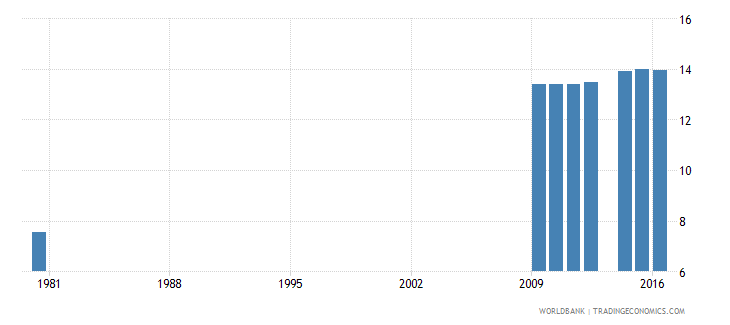 switzerland uis mean years of schooling of the population age 25 total wb data