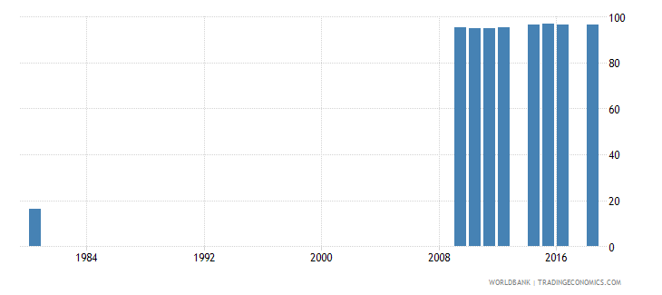 switzerland uis percentage of population age 25 with at least completed lower secondary education isced 2 or higher female wb data