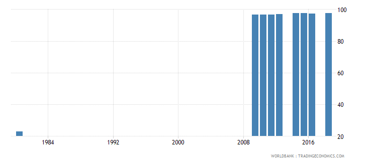 switzerland uis percentage of population age 25 with at least completed lower secondary education isced 2 or higher male wb data