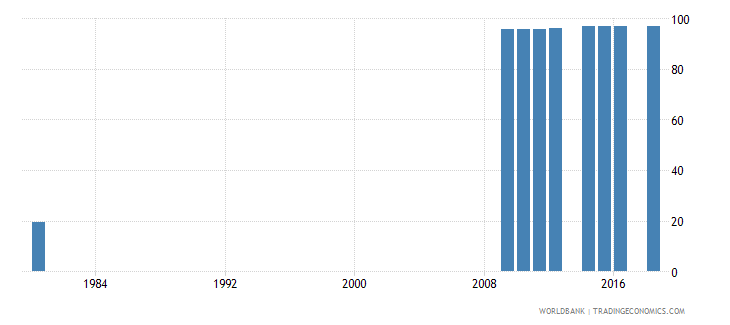 switzerland uis percentage of population age 25 with at least completed lower secondary education isced 2 or higher total wb data