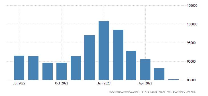 Switzerland Unemployed Persons