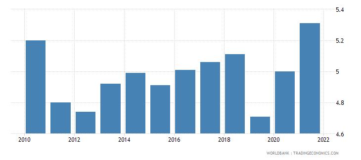 switzerland unemployment female percent of female labor force national estimate wb data