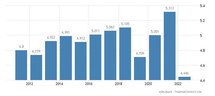 switzerland unemployment female percent of female labor force wb data