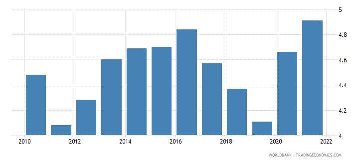 switzerland unemployment male percent of male labor force national estimate wb data