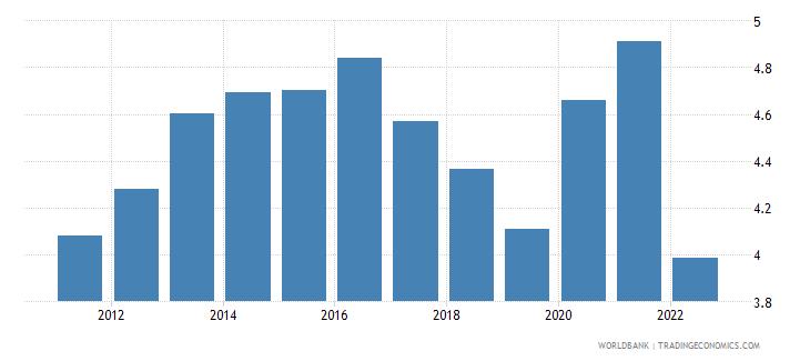 switzerland unemployment male percent of male labor force wb data