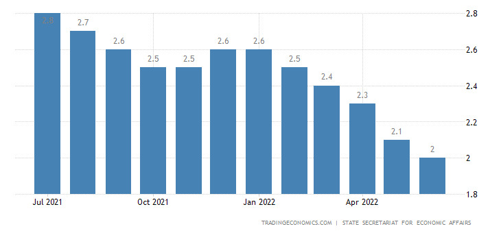 Switzerland Unemployment Rate