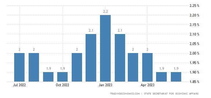 Switzerland Unemployment Rate