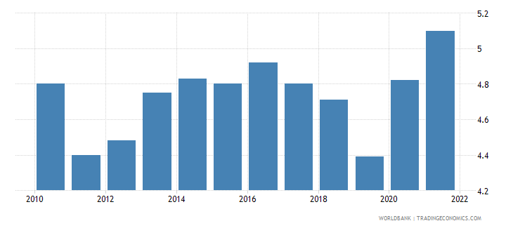 switzerland unemployment total percent of total labor force national estimate wb data