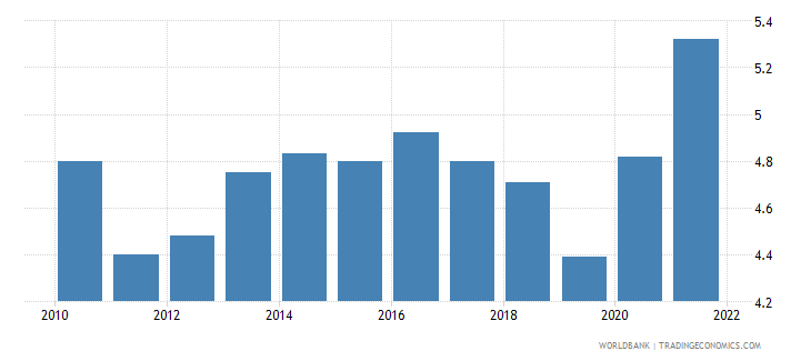 switzerland unemployment total percent of total labor force wb data