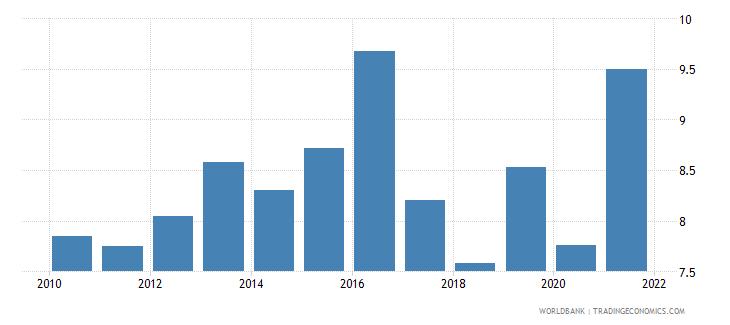 switzerland unemployment with basic education male wb data