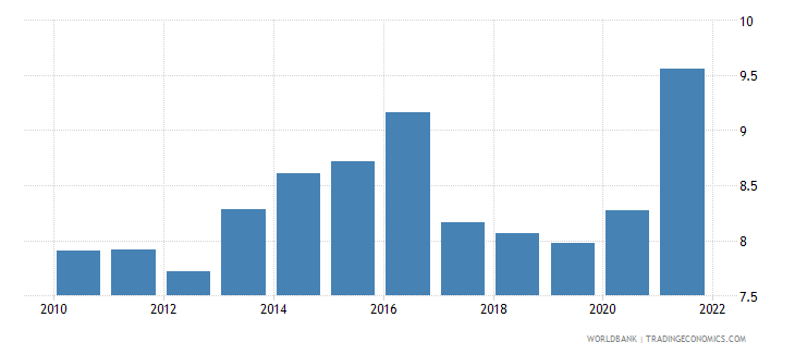 switzerland unemployment with basic education percent of total unemployment wb data