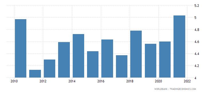 switzerland unemployment with intermediate education female wb data