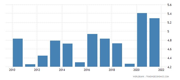 switzerland unemployment with intermediate education male wb data