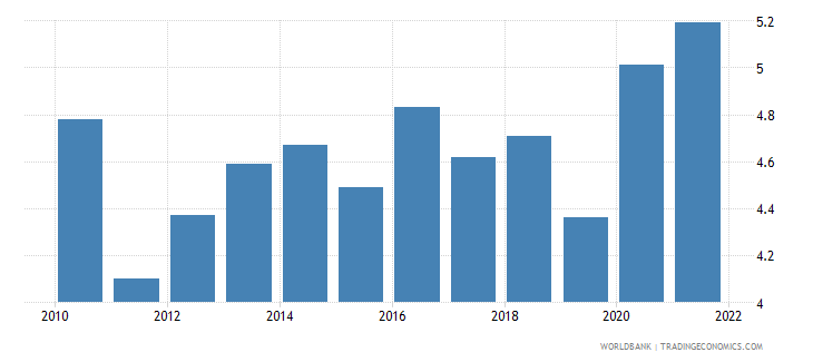 switzerland unemployment with intermediate education percent of total unemployment wb data