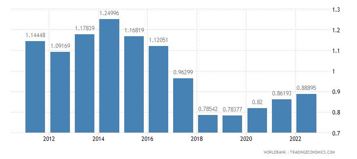 switzerland urban population growth annual percent wb data