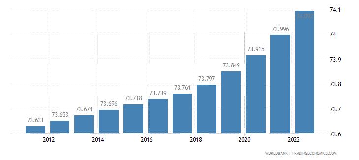 switzerland urban population percent of total wb data