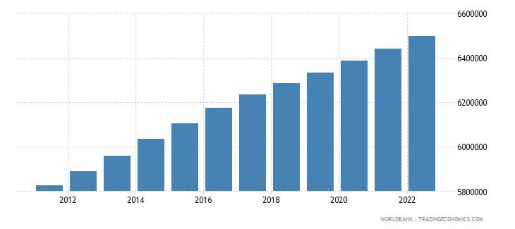 switzerland urban population wb data