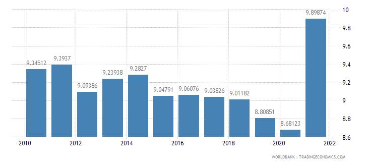 switzerland vulnerable employment total percent of total employment wb data