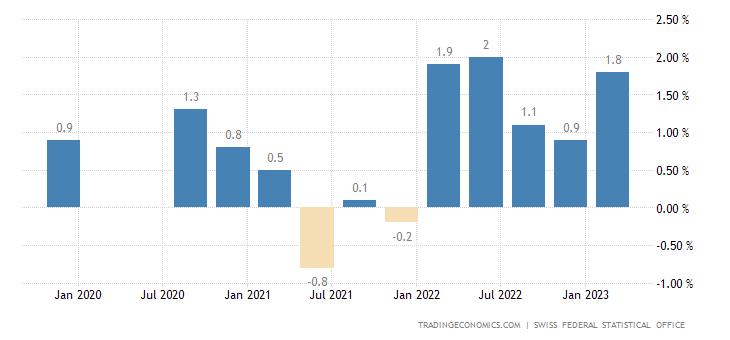 Switzerland Nominal Wage Growth