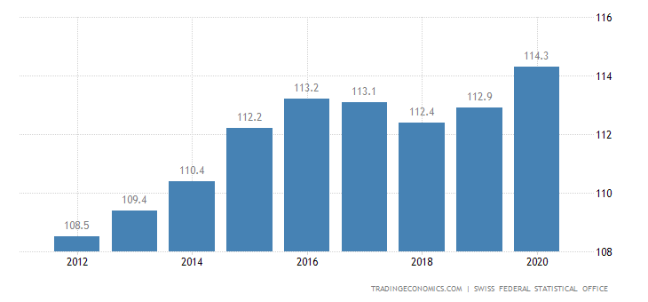 Switzerland Real Wages in Manufacturing Index