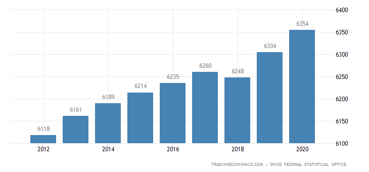 Switzerland Gross Monthly Wage in the Private Sector