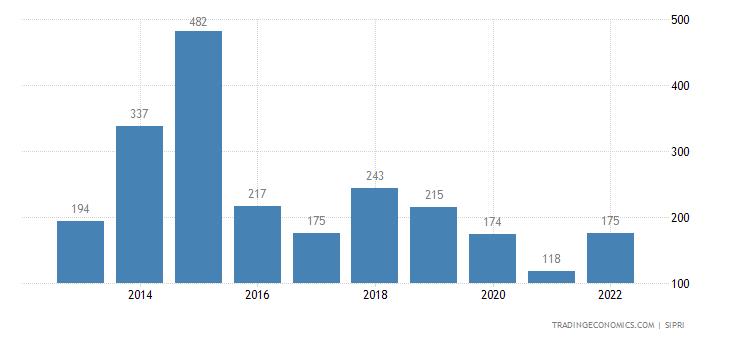 Switzerland Weapons Sales