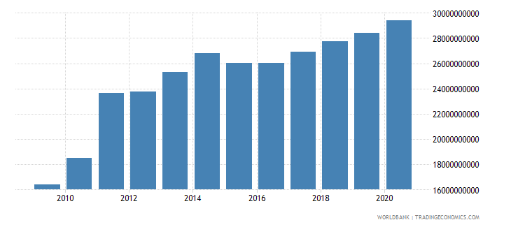 switzerland workers remittances and compensation of employees paid us dollar wb data