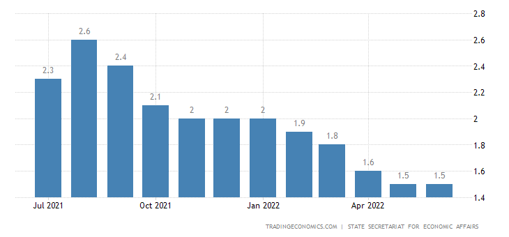Switzerland Youth Unemployment Rate