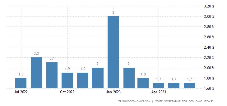 Switzerland Youth Unemployment Rate