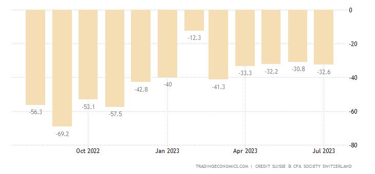 Switzerland CS-CFA Society Economic Sentiment Index