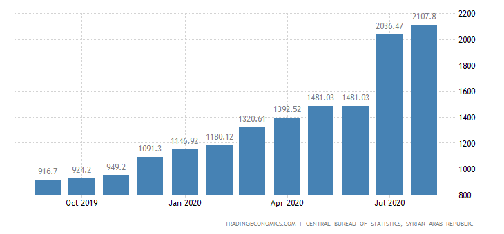 Syria Consumer Price Index (cpi)