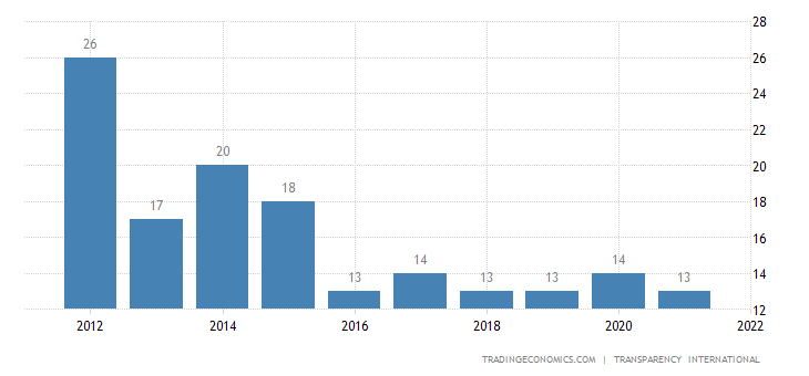 Syria Corruption Index