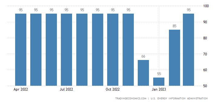 Syria Crude Oil Production