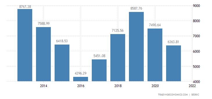 Syria Exports