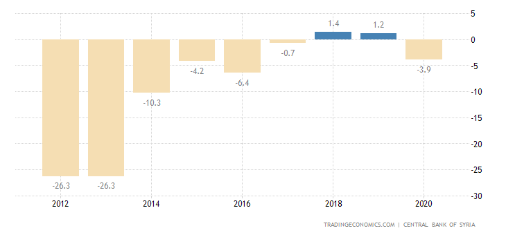 Syria GDP Annual Growth Rate