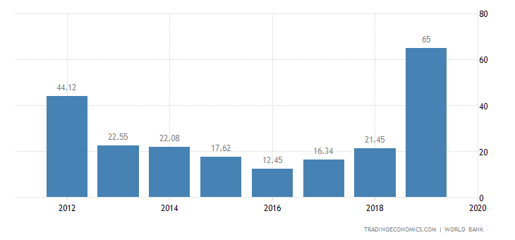 Syria GDP