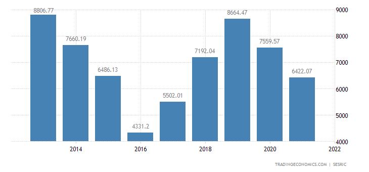 Syria Imports