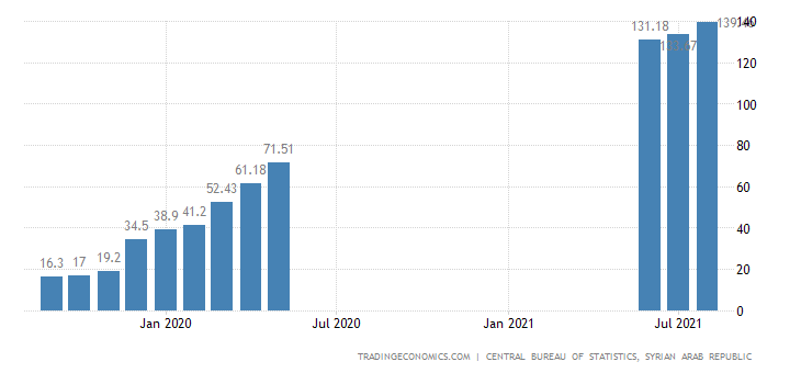Syria Inflation Rate