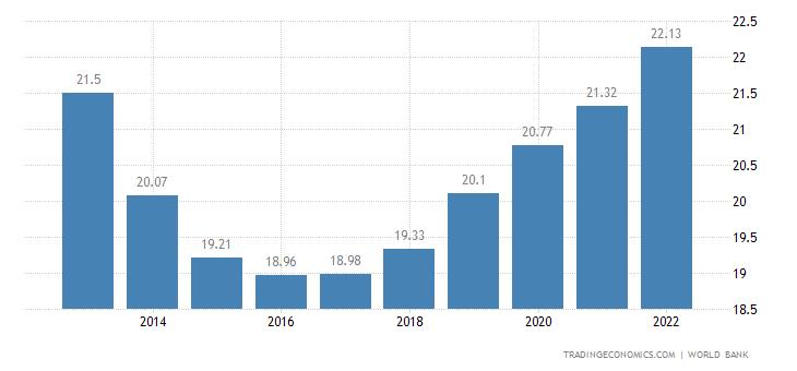 Syria Population