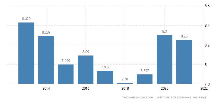 Syria Terrorism Index
