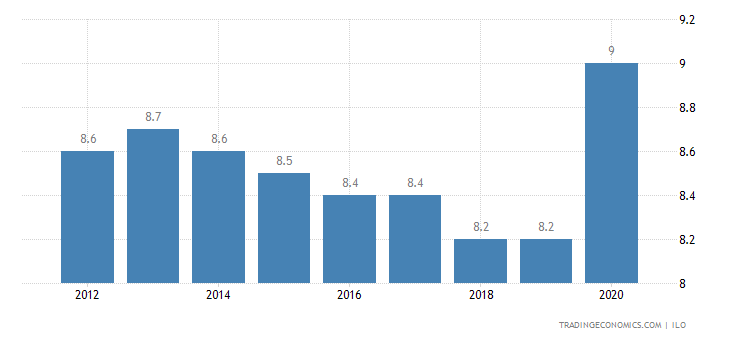 Syria Unemployment Rate