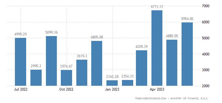 Taiwan Balance of Trade