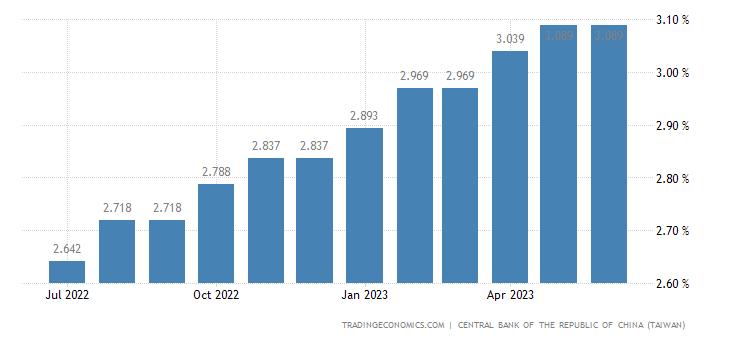 Taiwan Prime Lending Rate